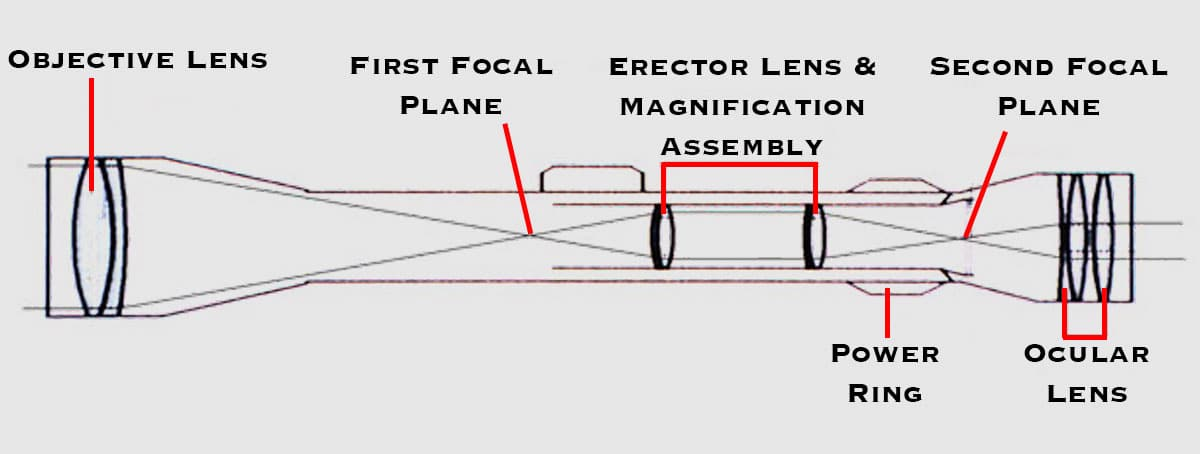 First Focal Plane Vs Second Focal Plane Making The Right Choice