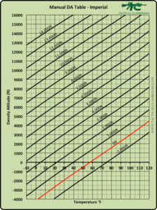 Density Altitude Graph - Imperial